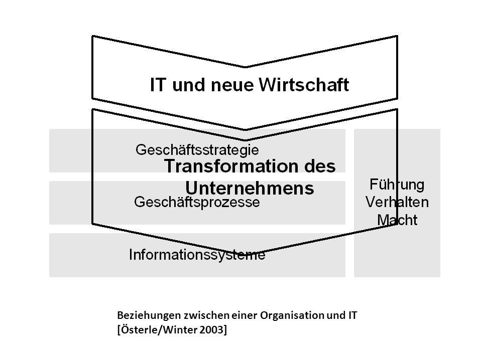 Beziehungen zwischen einer Organisation und IT [Österle/Winter 2003]